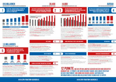 Bilanz 2014 bis 2019 - Themen2