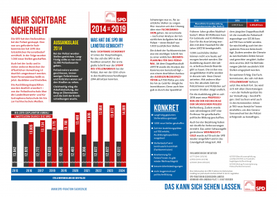 Bilanz 2014 bis 2019 - Themen5