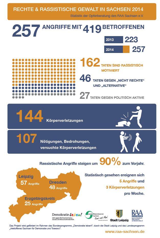Anstieg rechter Gewalt in Sachsen
