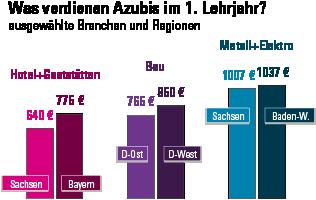 Bundesweiter Azubi-Mindestlohn muss schnell kommen