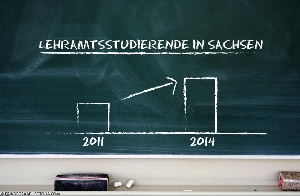 Lehrerausbildung weiter stärken – Mittel- und Berufsschulen im Blick haben